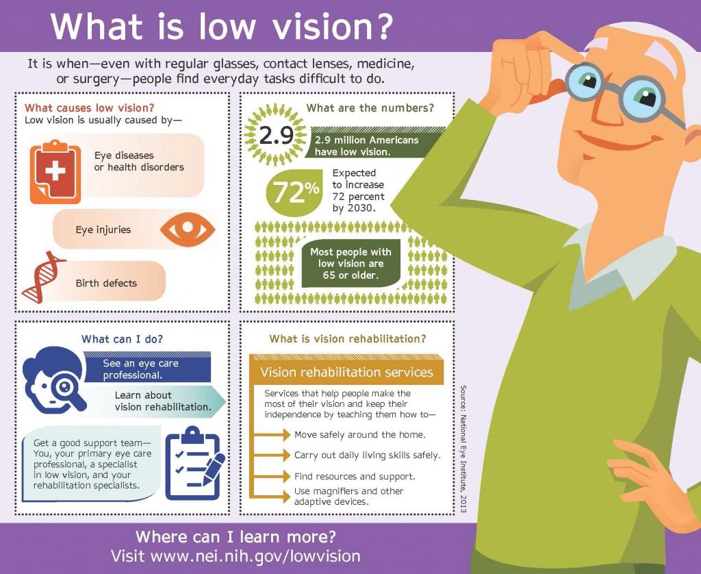 Low-Vision-Loss